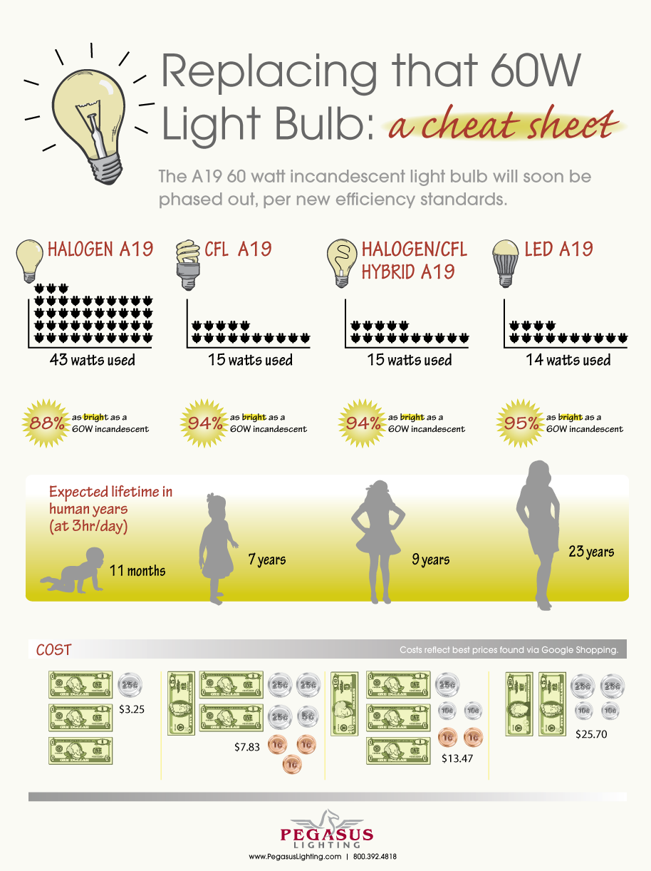 Light bulb conversion chart how to replace that 60w bulb rave lightbulb conversion chart geenschuldenfo Image collections
