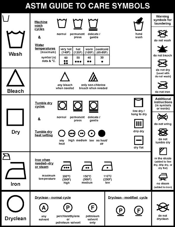 Washing Symbols: Basic Washing Instructions on Care Labels