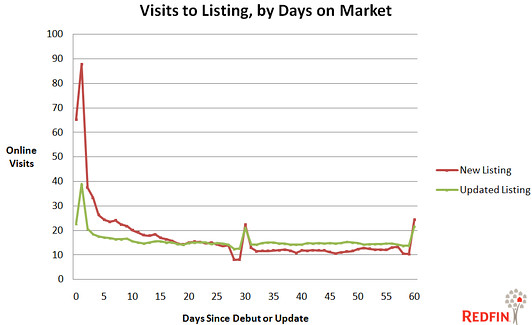 activity during first week of listing