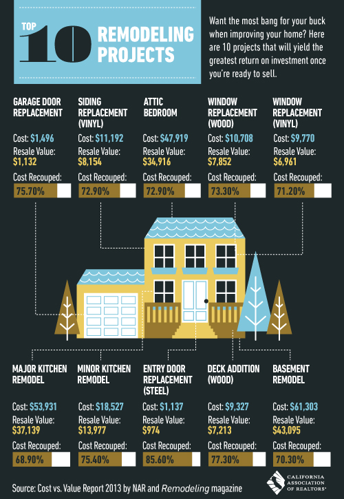 Top 10 Home Remodeling Projects And Their Roi Home Staging Training